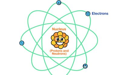 Learn about Atoms