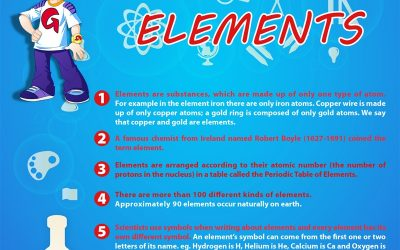 Learn about Elements