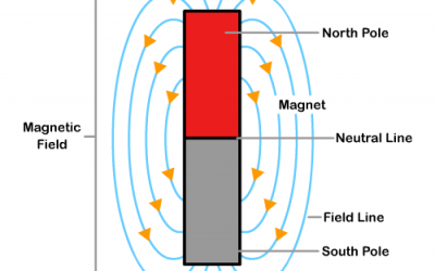 Learn about Magnets