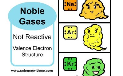Learn about Noble Gases