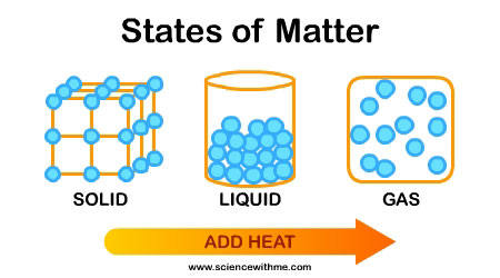 matter states science energy solid grade liquid gas change materials matters heat physical added different changes interactive does mass check